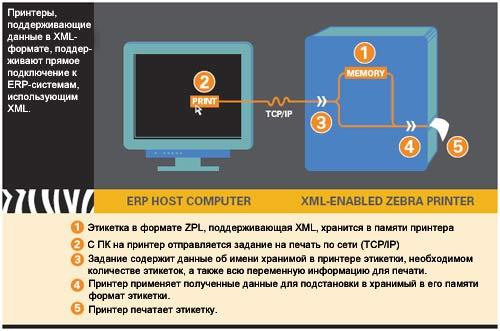 Используем XML